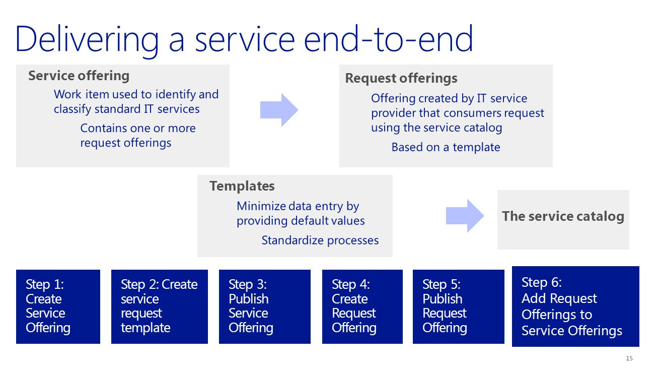Request offerings Service offering Templates The service catalog Step 1: Create Service Offering Step 4: Create Request Offering Step 2: Create service request template Step 5: Publish Request Offering Step 3: Publish Service Offering Step 6: Add Request Offerings to Service Offerings