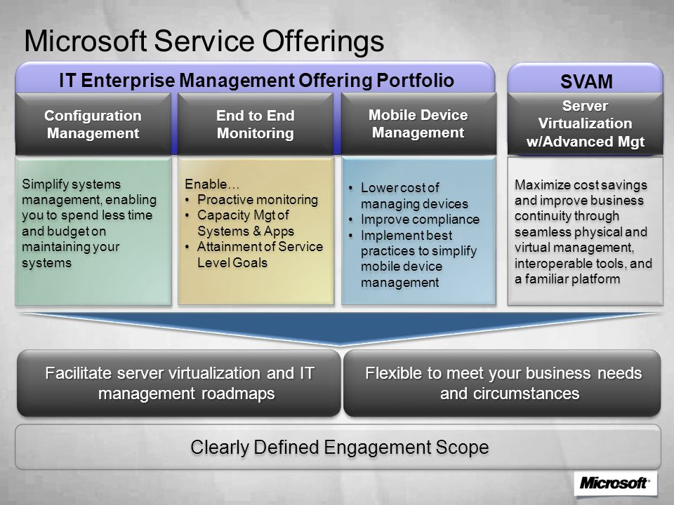 SVAM IT Enterprise Management Offering Portfolio Microsoft Service Offerings Simplify systems management, enabling you to spend less time and budget on maintaining your systems Enable… Proactive monitoring Capacity Mgt of Systems & Apps Attainment of Service Level Goals Enable… Proactive monitoring Capacity Mgt of Systems & Apps Attainment of Service Level Goals Mobile Device Management Clearly Defined Engagement Scope Configuration Management End to End Monitoring Maximize cost savings and improve business continuity through seamless physical and virtual management, interoperable tools, and a familiar platform Server Virtualization w/Advanced Mgt Lower cost of managing devices Improve compliance Implement best practices to simplify mobile device management Lower cost of managing devices Improve compliance Implement best practices to simplify mobile device management Facilitate server virtualization and IT management roadmaps Flexible to meet your business needs and circumstances