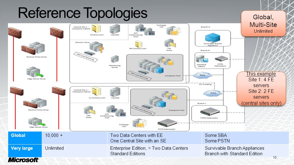 Reference Topologies Global10,000 +Two Data Centers with EE One Central Site with an SE Some SBA Some PSTN Very largeUnlimitedEnterprise Edition, > Two Data Centers Standard Editions Survivable Branch Appliances Branch with Standard Edition 10 Global, Multi-Site Unlimited Global, Multi-Site Unlimited This example Site 1: 4 FE servers Site 2: 2 FE servers (central sites only) This example Site 1: 4 FE servers Site 2: 2 FE servers (central sites only)