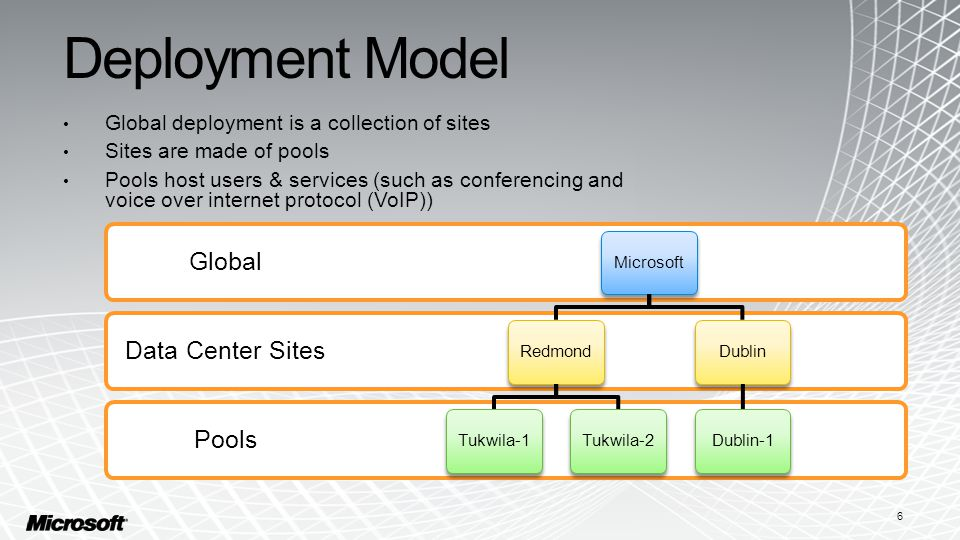 6 Deployment Model Global deployment is a collection of sites Sites are made of pools Pools host users & services (such as conferencing and voice over internet protocol (VoIP)) Pools Data Center Sites Global MicrosoftRedmondTukwila-1Tukwila-2DublinDublin-1