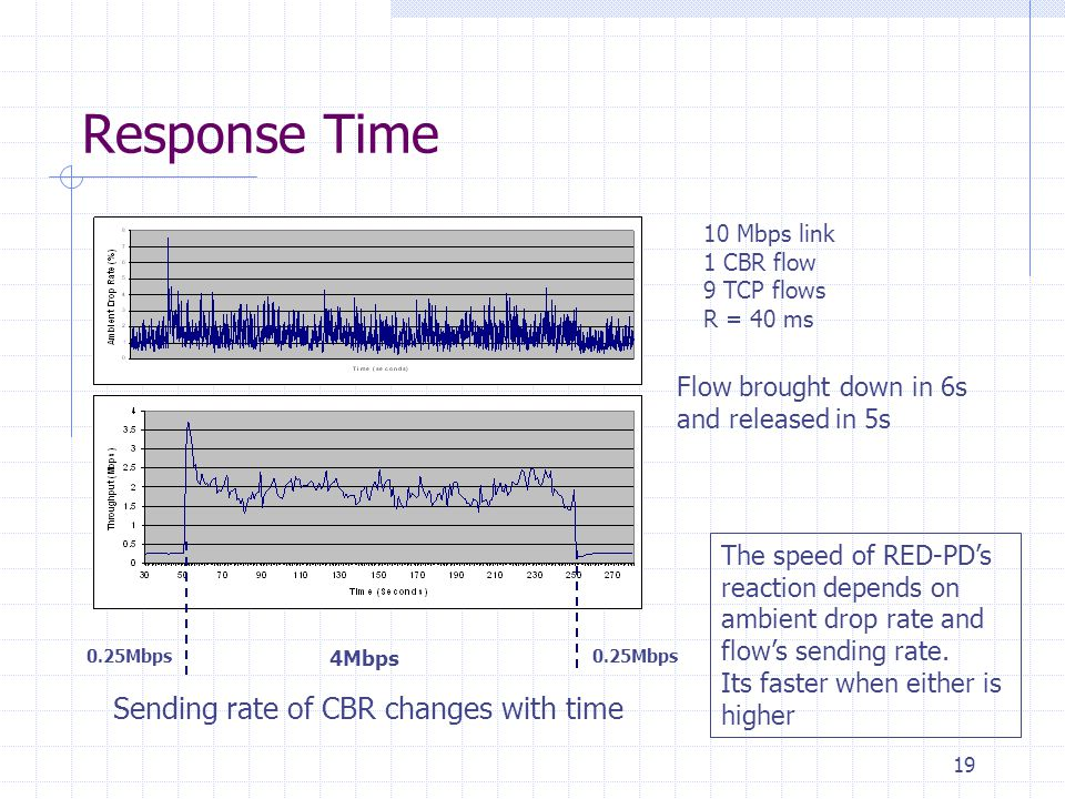 19 Response Time 10 Mbps link 1 CBR flow 9 TCP flows R = 40 ms Flow brought down in 6s and released in 5s The speed of RED-PD's reaction depends on ambient drop rate and flow's sending rate.