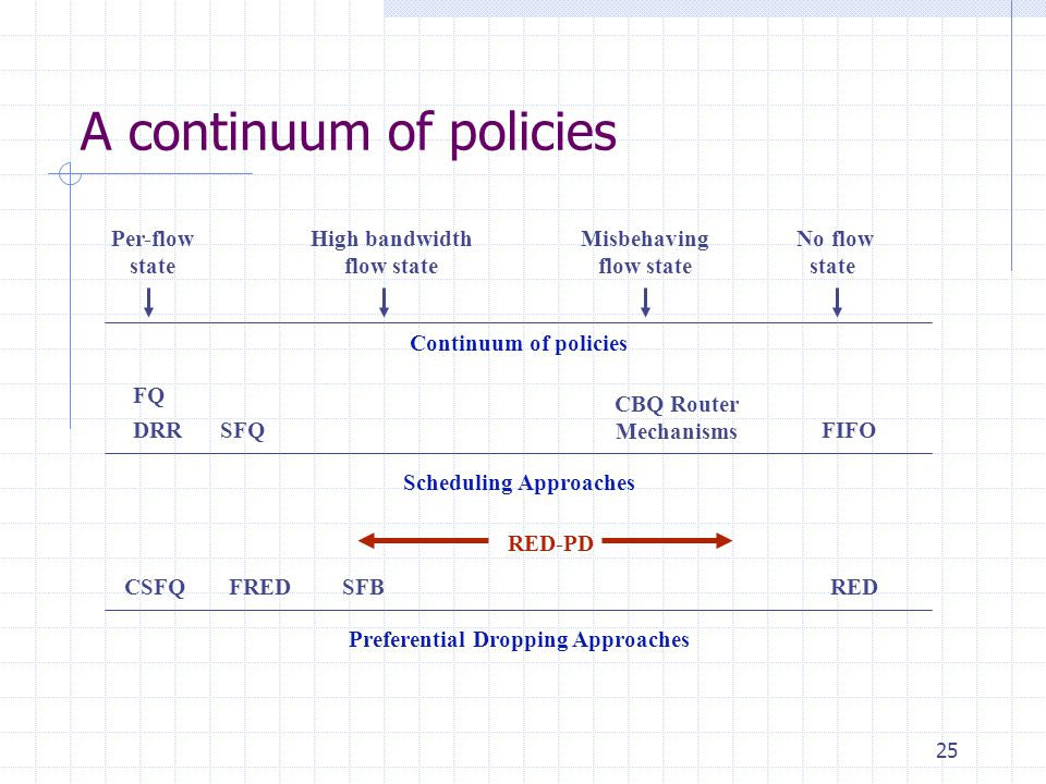 25 A continuum of policies Per-flow state Preferential Dropping Approaches SFBFREDCSFQRED RED-PD Continuum of policies High bandwidth flow state Misbehaving flow state No flow state CBQ Router Mechanisms Scheduling Approaches FIFOSFQ FQ DRR