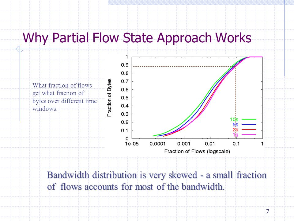 7 Why Partial Flow State Approach Works What fraction of flows get what fraction of bytes over different time windows.