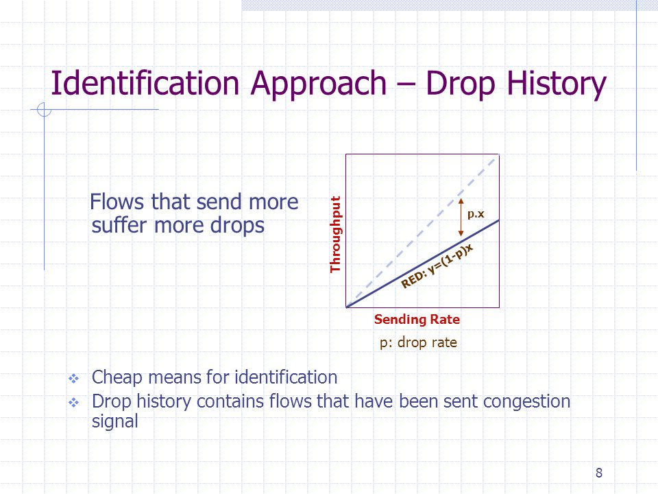 8 Identification Approach – Drop History Flows that send more suffer more drops  Cheap means for identification  Drop history contains flows that have been sent congestion signal Sending Rate Throughput p.x p: drop rate RED: y=(1-p)x