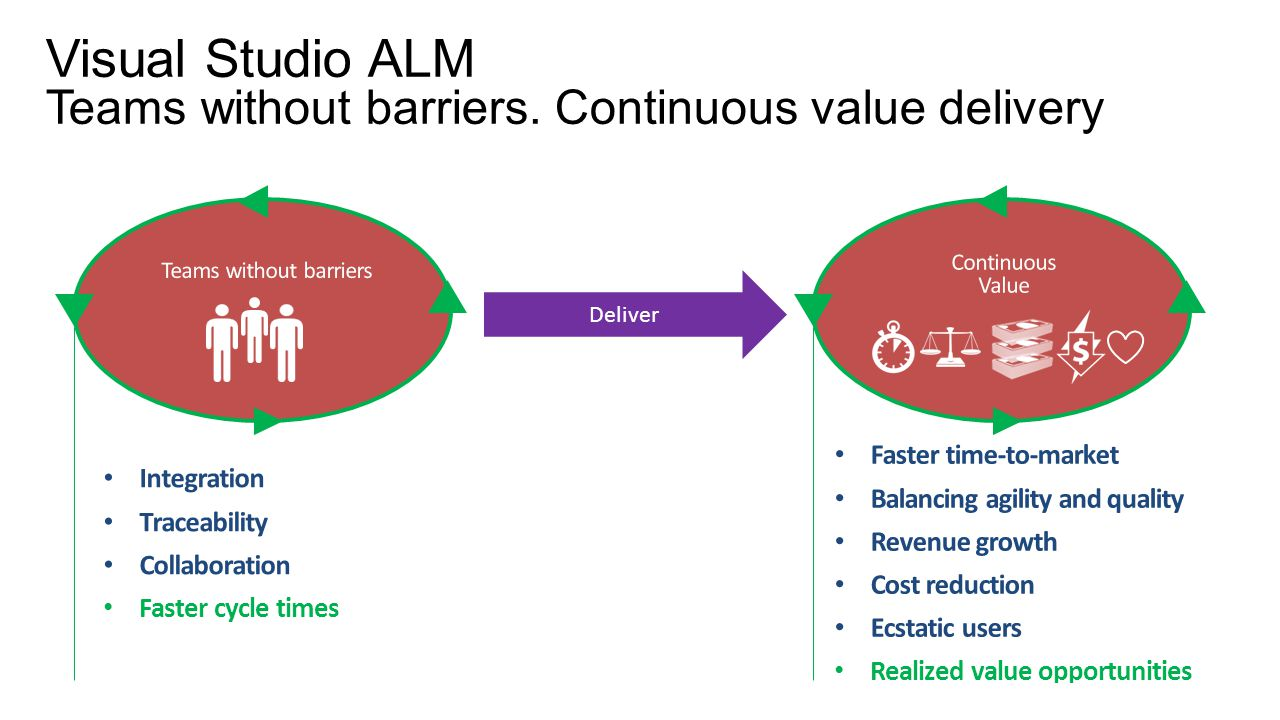 Visual Studio ALM Teams without barriers. Continuous value delivery Deliver