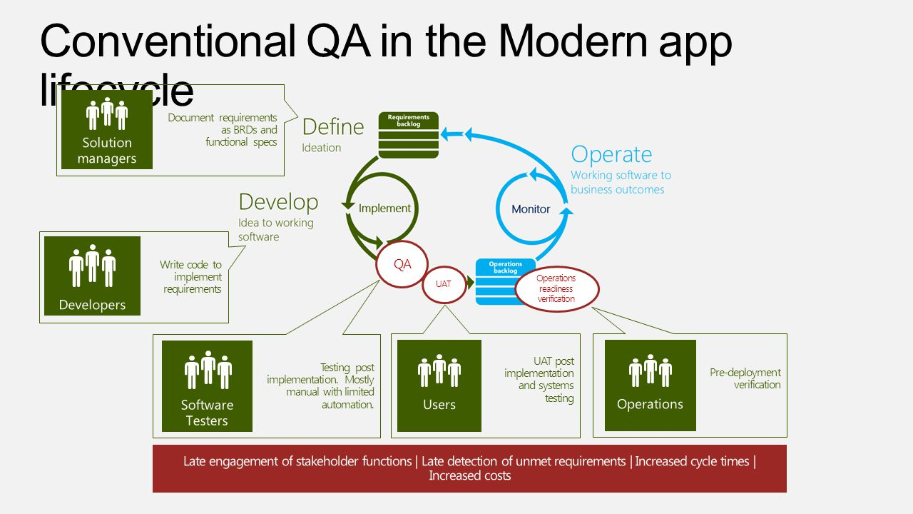 Conventional QA in the Modern app lifecycle QA Testing post implementation.
