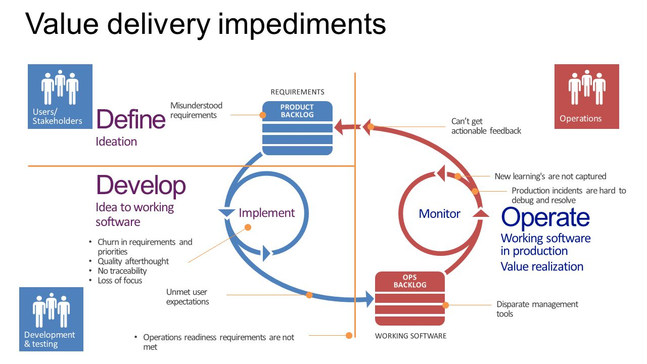 Value delivery impediments