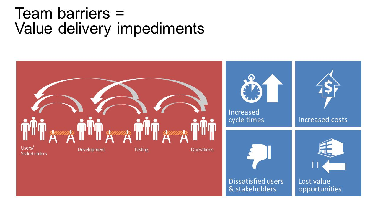 Team barriers = Value delivery impediments |