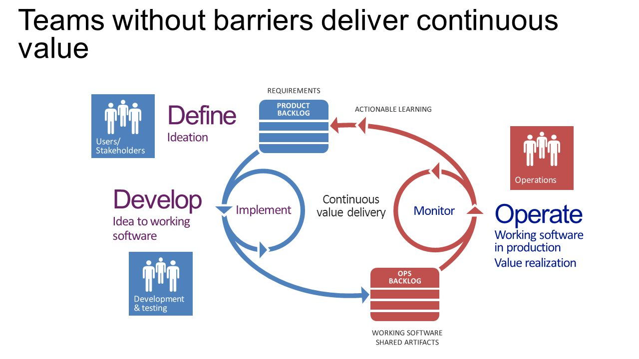 Teams without barriers deliver continuous value Continuous value delivery