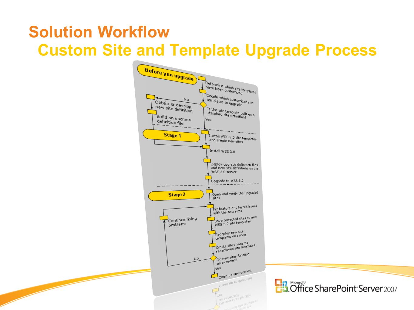 Solution Workflow Custom Site and Template Upgrade Process