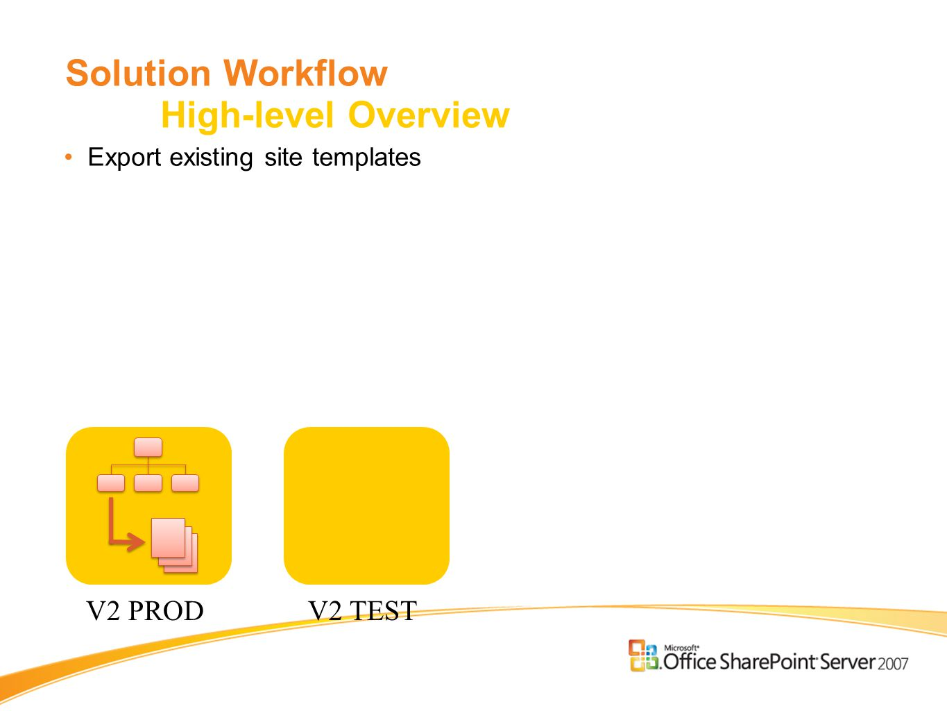Solution Workflow High-level Overview Export existing site templates V2 PRODV2 TEST