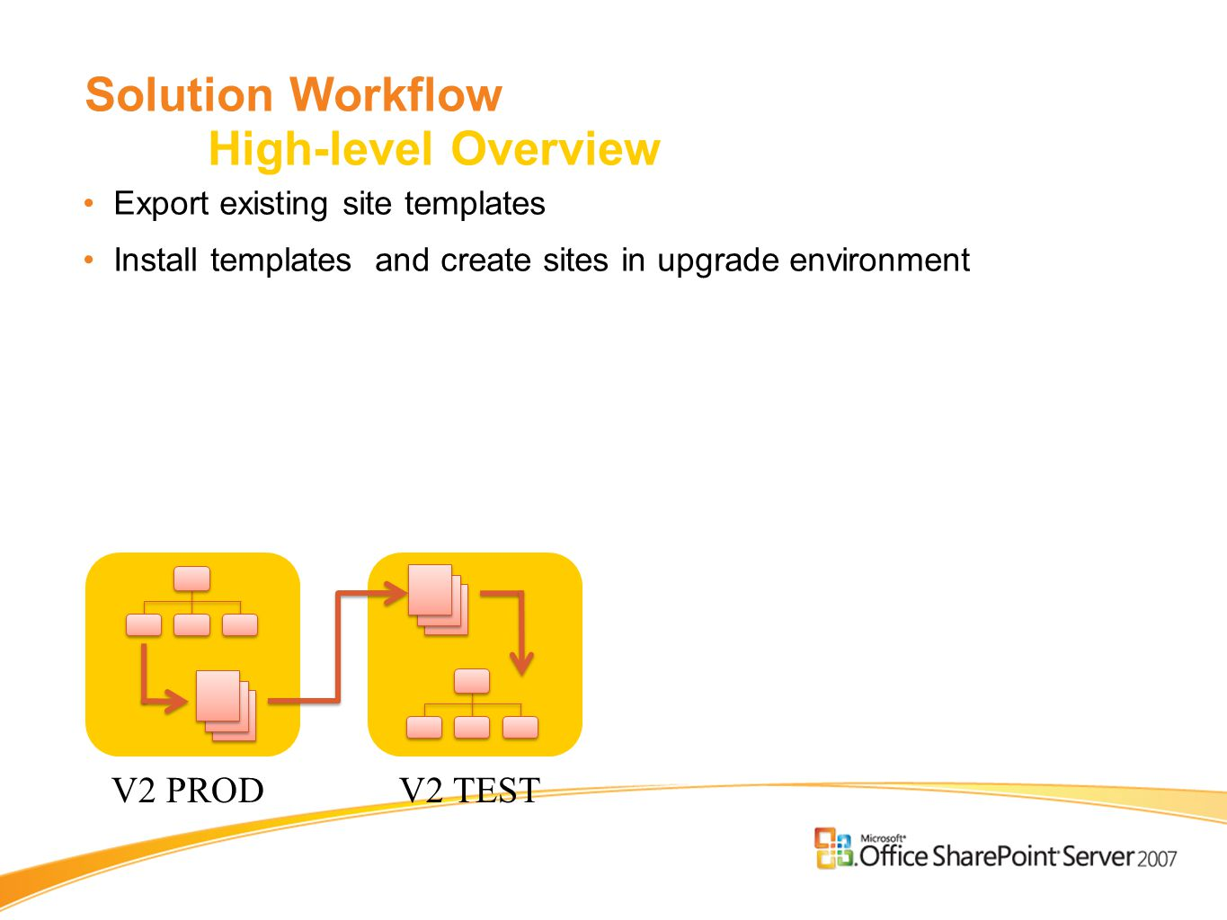 Solution Workflow High-level Overview Export existing site templates Install templates and create sites in upgrade environment V2 PRODV2 TEST