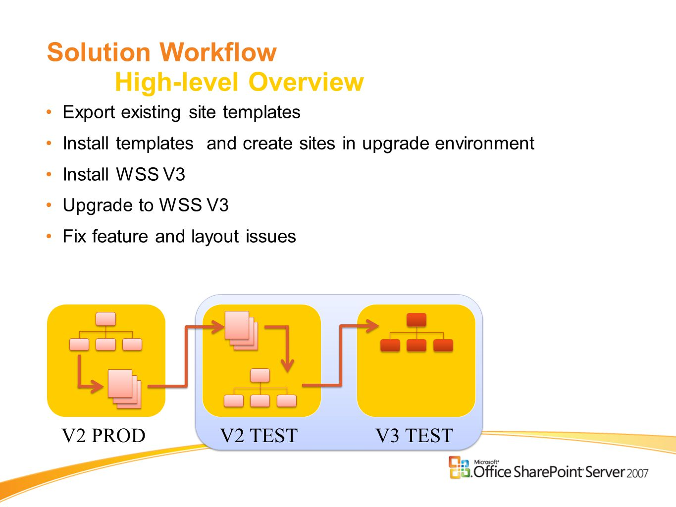 Solution Workflow High-level Overview Export existing site templates Install templates and create sites in upgrade environment Install WSS V3 Upgrade to WSS V3 Fix feature and layout issues V2 PRODV2 TESTV3 TEST