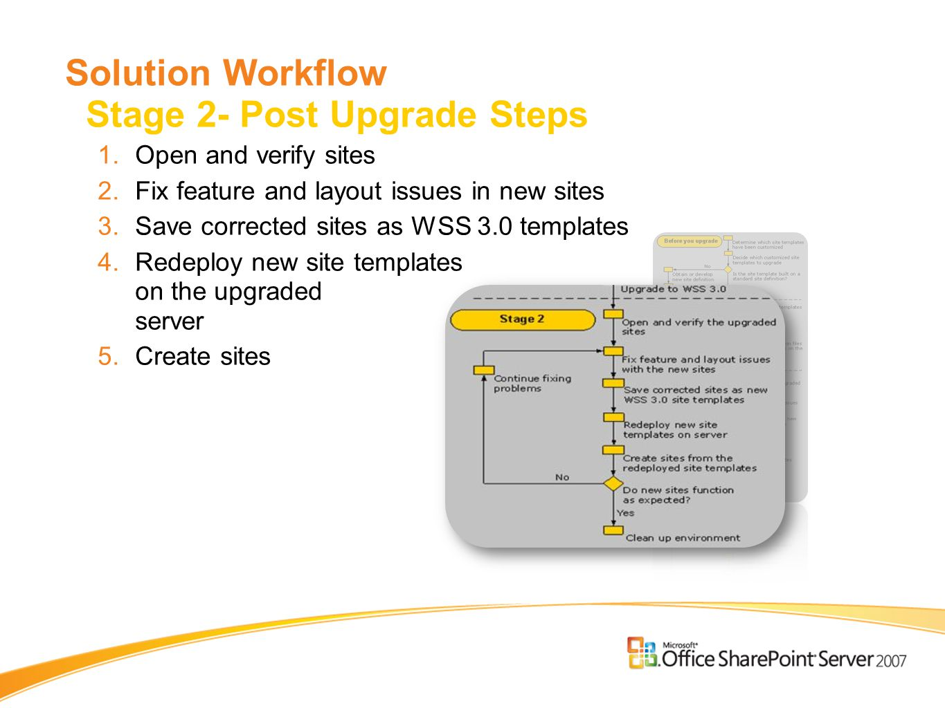 Solution Workflow Stage 2- Post Upgrade Steps 1.Open and verify sites 2.Fix feature and layout issues in new sites 3.Save corrected sites as WSS 3.0 templates 4.Redeploy new site templates on the upgraded server 5.Create sites