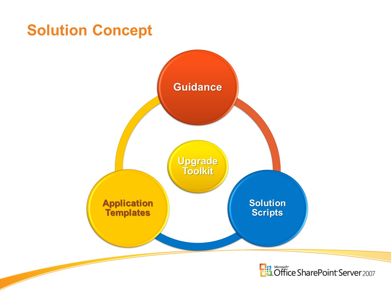 Solution Concept Upgrade Toolkit Guidance Solution Scripts Application Templates