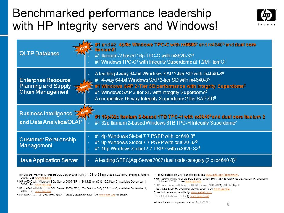 8 Benchmarked performance leadership with HP Integrity servers and Windows.
