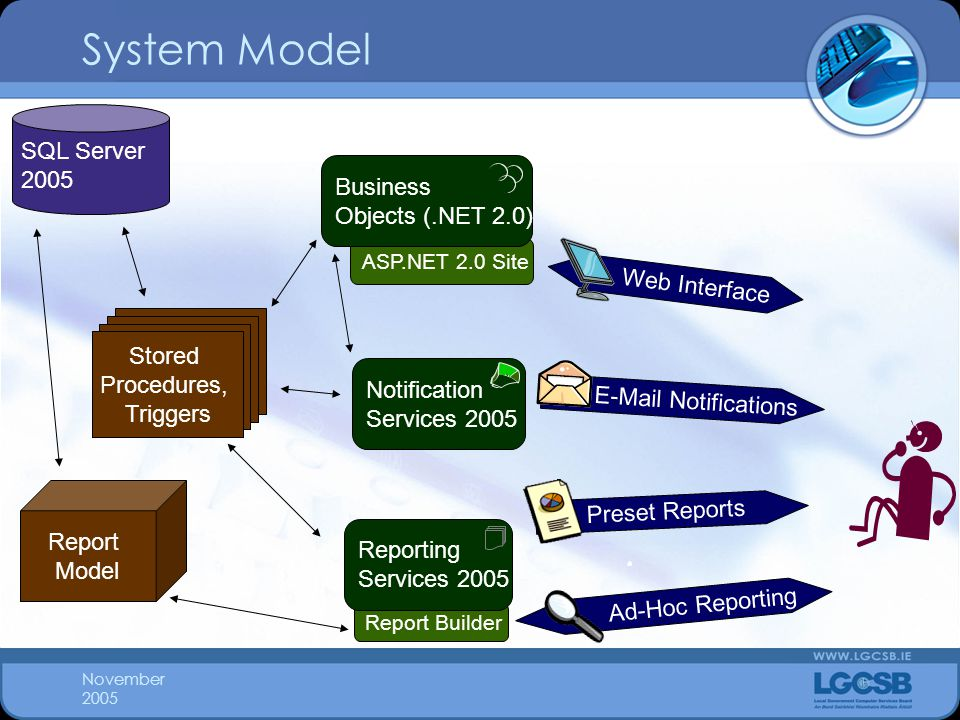 November 2005 System Model SQL Server 2005 Report Model Stored Procedures, Triggers Notification Services 2005 Preset Reports E-Mail Notifications Web Interface Ad-Hoc Reporting Report Builder Reporting Services 2005 ASP.NET 2.0 Site Business Objects (.NET 2.0)