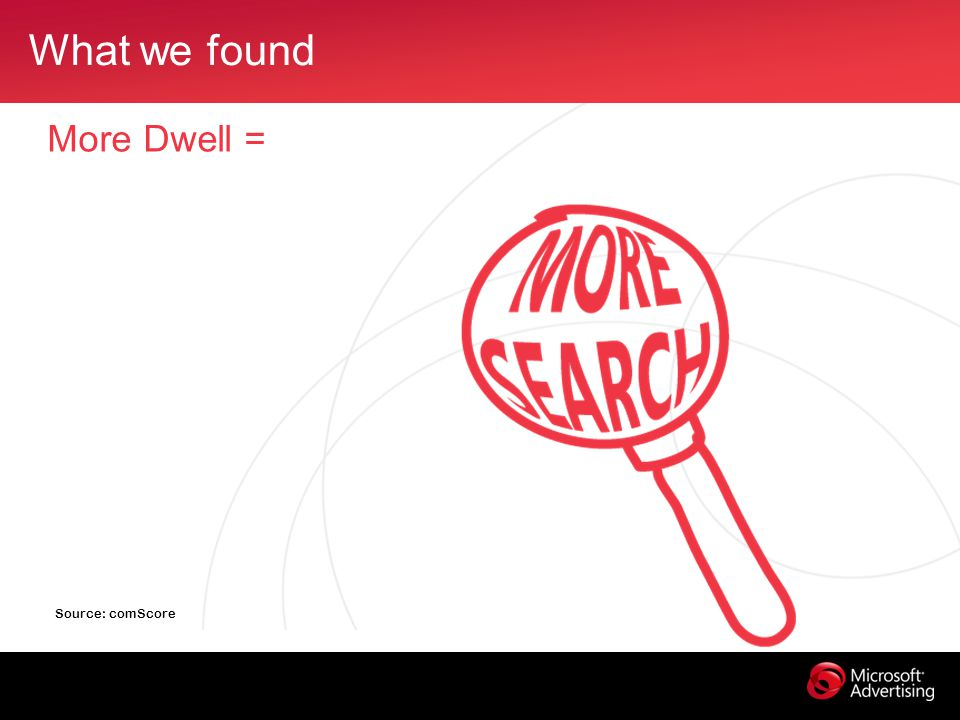 What we found More Dwell = Source: comScore