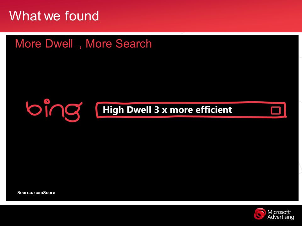 What we found More Dwell, More Search Source: comScore