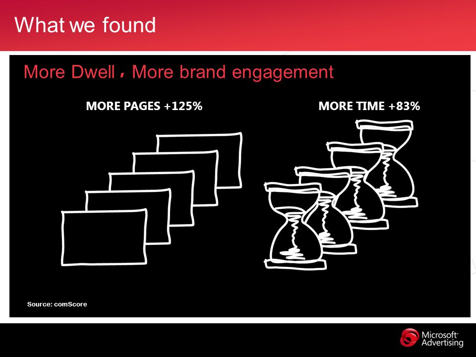 What we found More Dwell, More brand engagement Source: comScore MORE PAGES +125% MORE TIME +83%