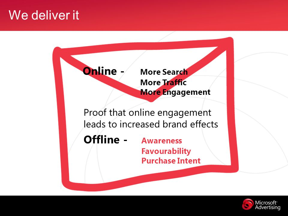 We deliver it Proof that online engagement leads to increased brand effects Online - More Search More Traffic More Engagement Offline - Awareness Favourability Purchase Intent