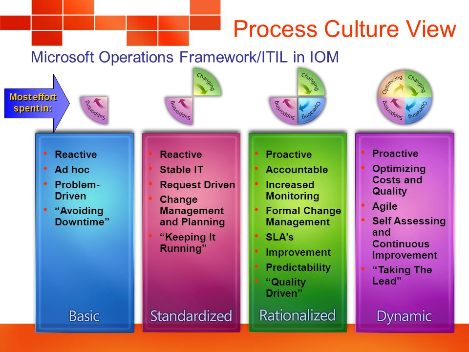 Reactive Ad hoc Problem- Driven Avoiding Downtime Reactive Stable IT Request Driven Change Management and Planning Keeping It Running Proactive Accountable Increased Monitoring Formal Change Management SLA's Improvement Predictability Quality Driven Proactive Optimizing Costs and Quality Agile Self Assessing and Continuous Improvement Taking The Lead Most effort spent in: Process Culture View Microsoft Operations Framework/ITIL in IOM
