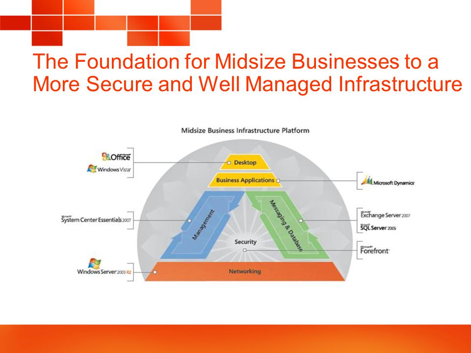 The Foundation for Midsize Businesses to a More Secure and Well Managed Infrastructure