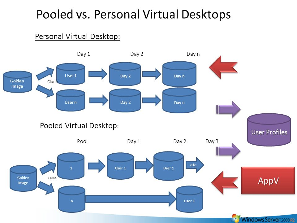39 Golden Image User 1 User n Day 2 Day n Day 2 Day n Day 1Day 2Day n Clone Personal Virtual Desktop: Golden Image 1 n User 1 PoolDay 1Day 2Day 3 Clone User 1 Pooled Virtual Desktop : Pooled vs.