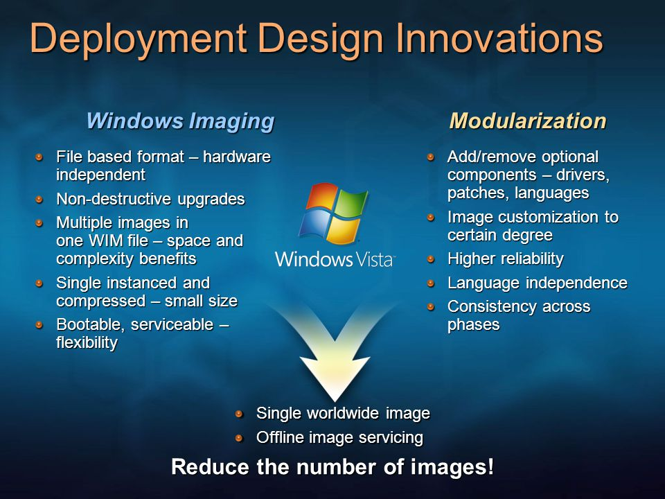 Windows Imaging Deployment Design Innovations Modularization Add/remove optional components – drivers, patches, languages Image customization to certain degree Higher reliability Language independence Consistency across phases Single worldwide image Offline image servicing File based format – hardware independent Non-destructive upgrades Multiple images in one WIM file – space and complexity benefits Single instanced and compressed – small size Bootable, serviceable – flexibility Reduce the number of images!