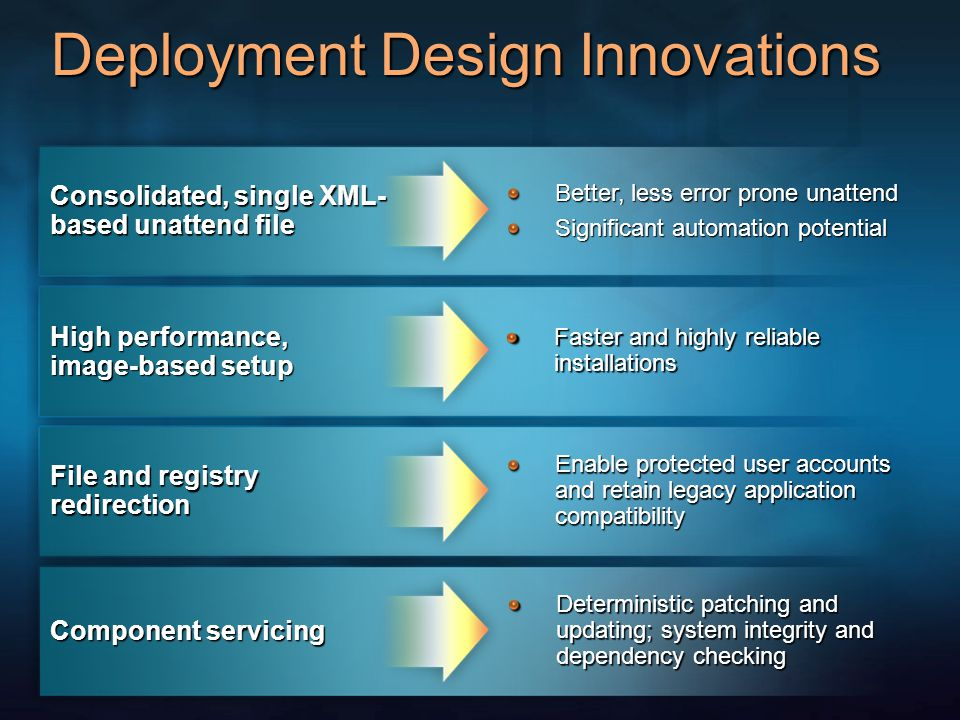 Deployment Design Innovations Consolidated, single XML- based unattend file High performance, image-based setup File and registry redirection Component servicing Better, less error prone unattend Significant automation potential Faster and highly reliable installations Enable protected user accounts and retain legacy application compatibility Deterministic patching and updating; system integrity and dependency checking