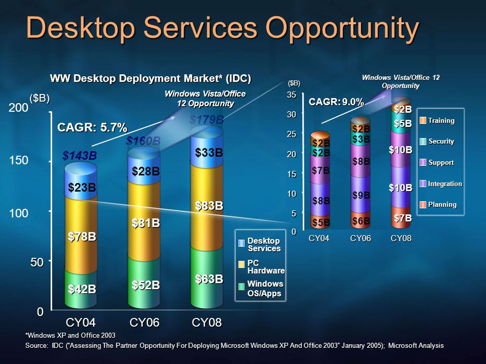 200 150 100 *Windows XP and Office 2003 Source: IDC ( Assessing The Partner Opportunity For Deploying Microsoft Windows XP And Office 2003 January 2005); Microsoft Analysis Training Security Support Integration Planning Desktop Services Opportunity 50 0 CY04CY06CY08 ($B) WW Desktop Deployment Market* (IDC) $42B $78B $23B $52B $81B $28B $63B $83B $33B Desktop Services PC Hardware WindowsOS/Apps $179B $160B CY04CY06CY08 0 5 10 15 20 25 30 35 $5B $8B $6B $9B $7B $10B ($B) $7B $2B $8B $2B $3B $10B $5B $2B CAGR: 5.7% CAGR: 9.0% Windows Vista/Office 12 Opportunity $143B