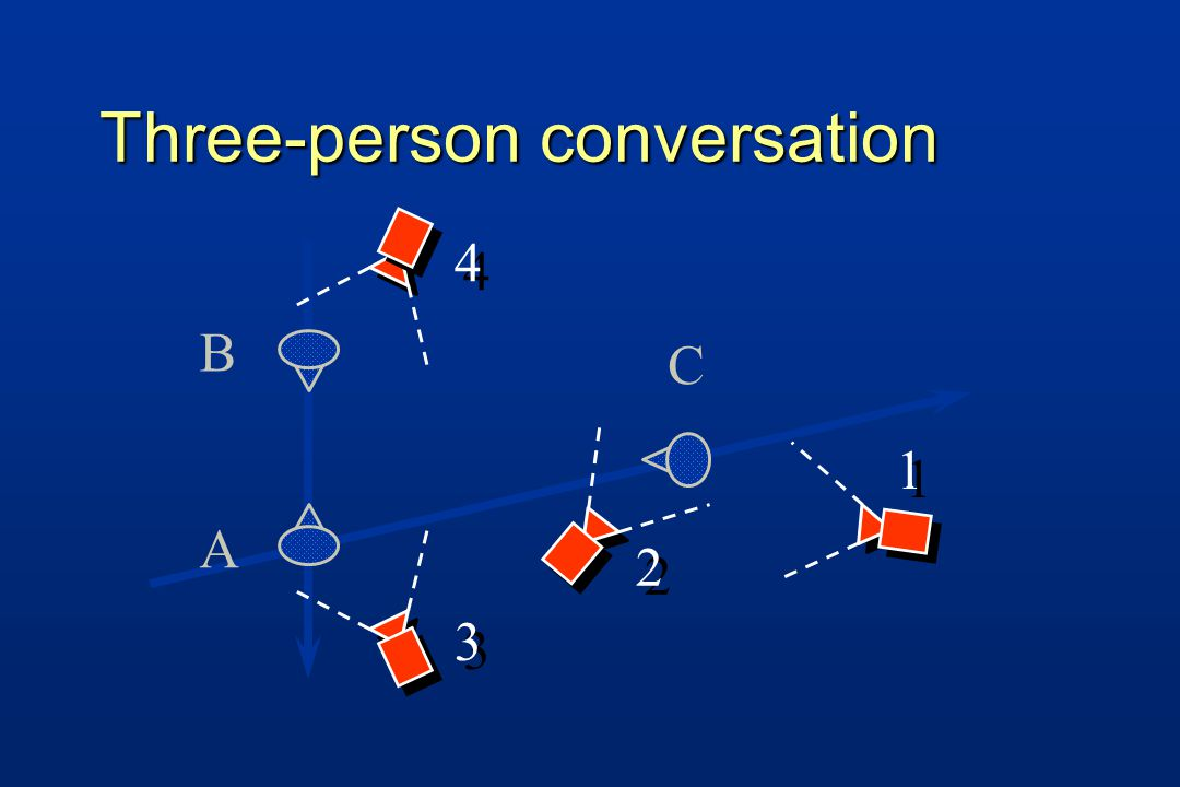 Three-person conversation 2 2 4 4 3 3 1 1 B A C