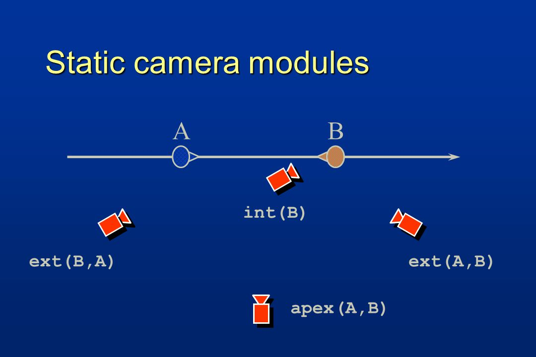 Static camera modules AB ext(B,A)ext(A,B) apex(A,B) int(B)