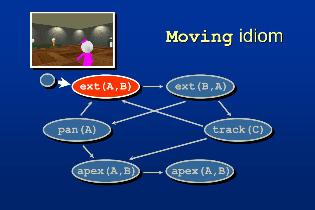 Moving idiom track(C)pan(A) ext(A,B) ext(B,A)apex(A,B)