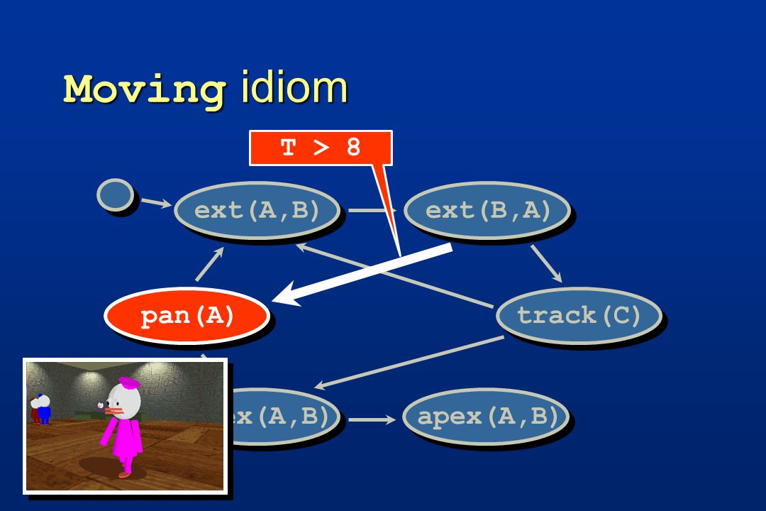 Moving idiom track(C) pan(A) ext(A,B)ext(B,A)apex(A,B) T > 8