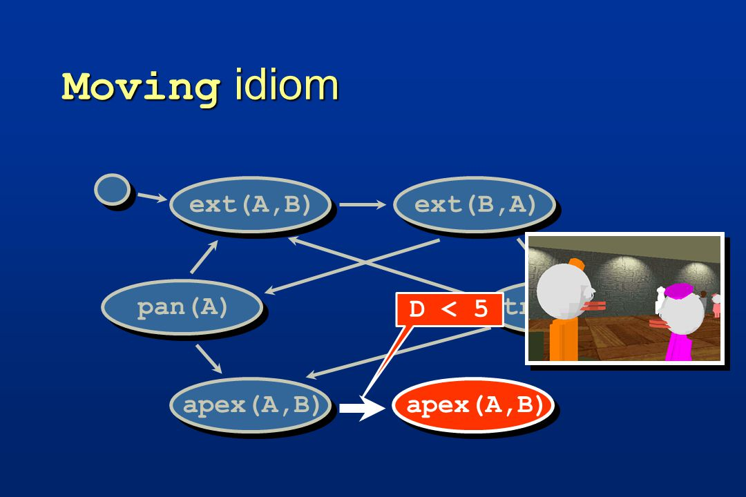 Moving idiom track(C)pan(A) ext(A,B) ext(B,A)apex(A,B) D < 5