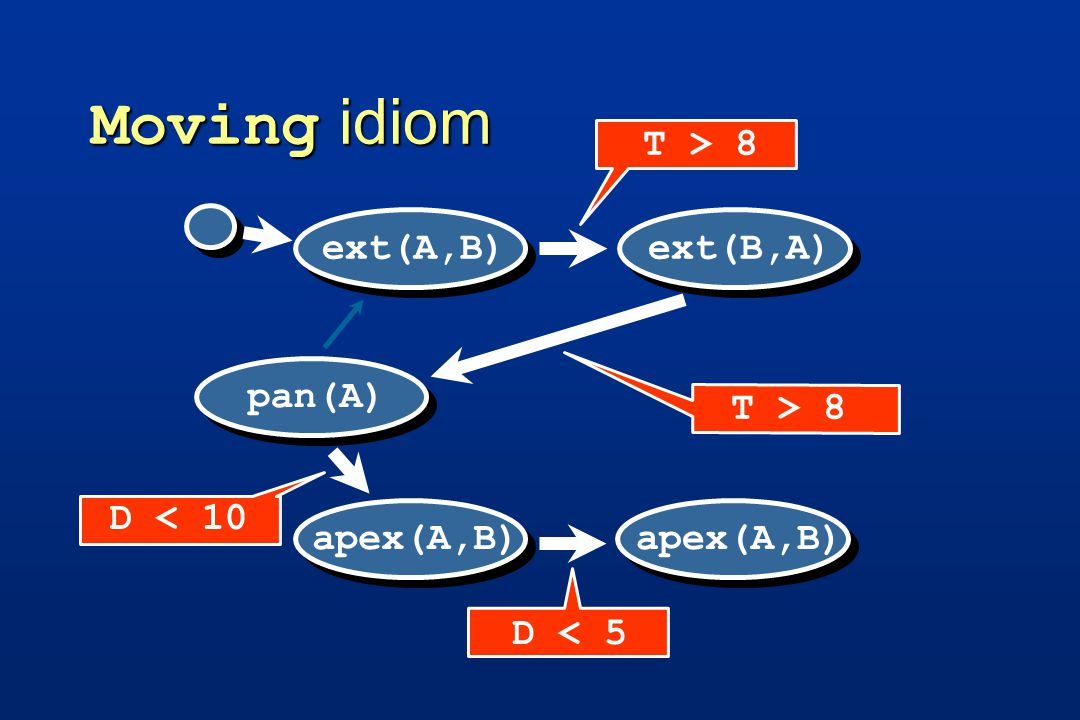 Moving idiom apex(A,B) D < 5 apex(A,B) pan(A) ext(B,A) T > 8 ext(A,B) D < 10 T > 8