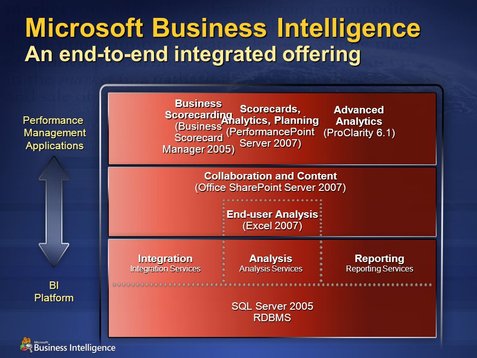 Collaboration and Content (Office SharePoint Server 2007) SQL Server 2005 RDBMS Integration Integration Services Analysis Analysis Services Reporting Reporting Services Business Scorecarding (Business Scorecard Manager 2005) End-user Analysis (Excel 2007) Scorecards, Analytics, Planning (PerformancePoint Server 2007) Advanced Analytics (ProClarity 6.1) Microsoft Business Intelligence An end-to-end integrated offering BIPlatform PerformanceManagementApplications