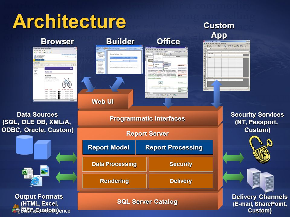 Architecture SQL Server Catalog Report Server Programmatic Interfaces Delivery Delivery Channels (E-mail, SharePoint, Custom) Security Services (NT, Passport, Custom) Security Data Processing Data Sources (SQL, OLE DB, XML/A, ODBC, Oracle, Custom) Rendering Output Formats (HTML, Excel, TIFF, Custom) Browser Web UI Report Processing Office Custom App Builder Report Model