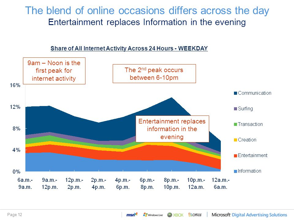 Page 12 The blend of online occasions differs across the day Entertainment replaces Information in the evening Share of All Internet Activity Across 24 Hours - WEEKDAY The 2 nd peak occurs between 6-10pm 9am – Noon is the first peak for internet activity Entertainment replaces information in the evening