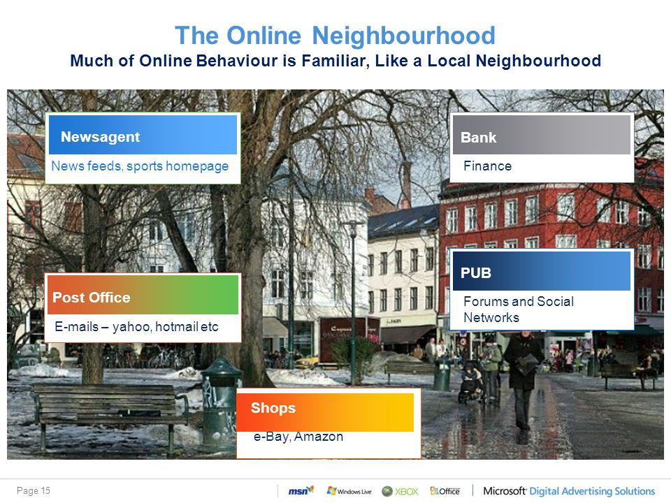 Page 15 The Online Neighbourhood Much of Online Behaviour is Familiar, Like a Local Neighbourhood e-Bay, Amazon Shops E-mails – yahoo, hotmail etc Post Office Newsagent News feeds, sports homepage Forums and Social Networks PUB Finance Bank