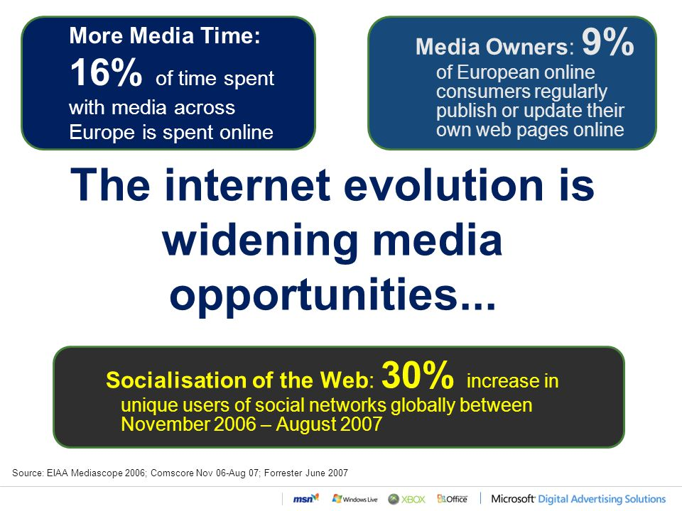 The internet evolution is widening media opportunities...