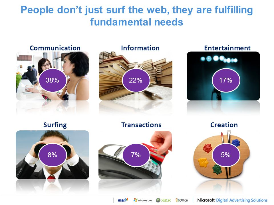 CommunicationInformationEntertainment SurfingTransactionsCreation People don't just surf the web, they are fulfilling fundamental needs 38%22%17% 8%7%5%