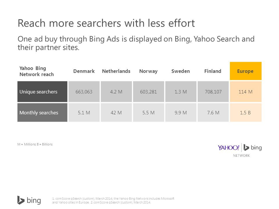 Yahoo Bing Network reach DenmarkNetherlandsNorwaySwedenFinlandEurope Unique searchers663,0634.2 M603,2811.3 M708,107114 M Monthly searches5.1 M42 M5.5 M9.9 M7.6 M1.5 B M = Millions; B = Billions 1.