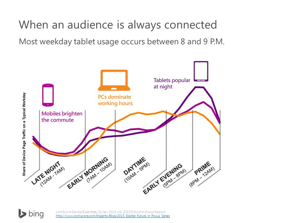 comScore Device Essentials, 21 Jan. 2013; UK, 2013 Future in Focus Report.