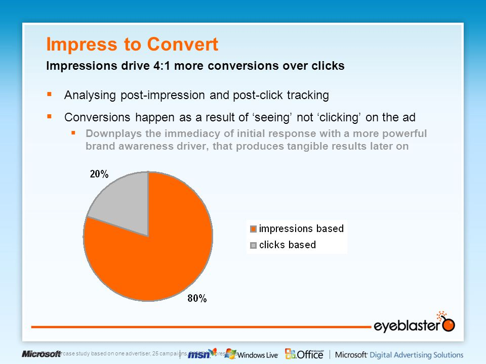 Impress to Convert Impressions drive 4:1 more conversions over clicks  Analysing post-impression and post-click tracking  Conversions happen as a result of 'seeing' not 'clicking' on the ad  Downplays the immediacy of initial response with a more powerful brand awareness driver, that produces tangible results later on Note: This is a case study based on one advertiser, 25 campaigns, 340MM impressions
