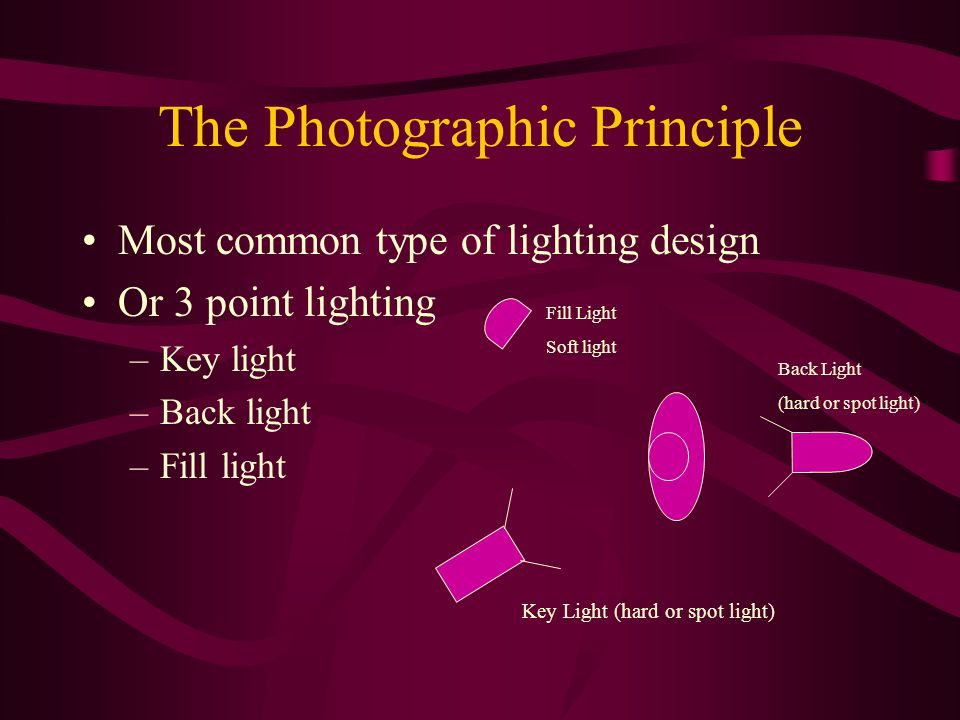 The Photographic Principle Most common type of lighting design Or 3 point lighting –Key light –Back light –Fill light Fill Light Soft light Back Light (hard or spot light) Key Light (hard or spot light)