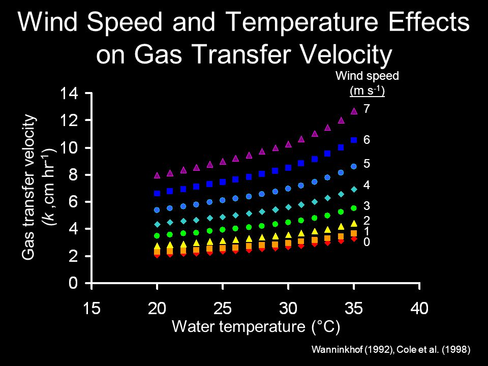 Wind Speed and Temperature Effects on Gas Transfer Velocity Water temperature (°C) Gas transfer velocity (k,cm hr -1 ) 0 1 2 3 4 5 6 7 Wind speed (m s -1 ) Wanninkhof (1992), Cole et al.