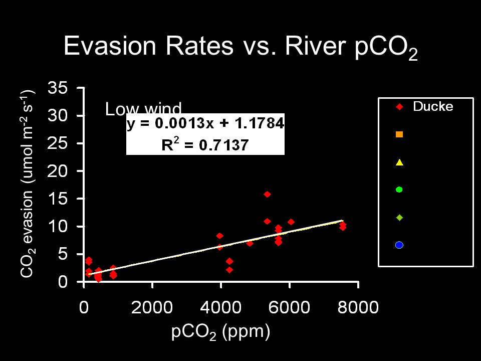 Evasion Rates vs. River pCO 2 pCO 2 (ppm) CO 2 evasion (umol m -2 s -1 ) Low wind