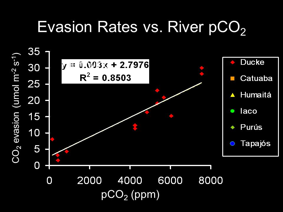 Evasion Rates vs. River pCO 2 pCO 2 (ppm) High wind CO 2 evasion (umol m -2 s -1 )